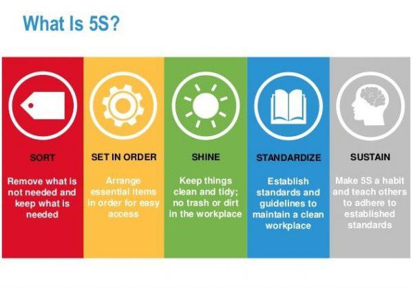 اقدامات لازم برای پیاده سازی ۵S