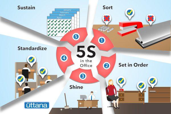 نظام آراستگی ۵S چیست؟