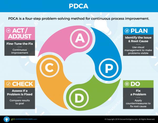 چرخه PDCA یا دمینگ؛ ابزاری برای بهبود مستمر