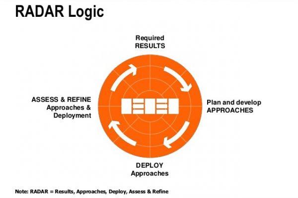 منطق RADAR در مدل EFQM چیست؟