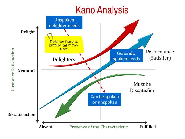تحلیل نیازهای مشتریان با مدل کانو