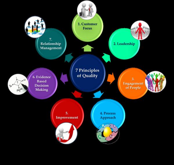 اصول هفتگانه مدیریت کیفیت؛ ISO9001:2015